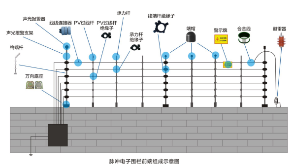 脉冲电子围栏探测主机发出可控的高压电脉冲,输送到电子围栏